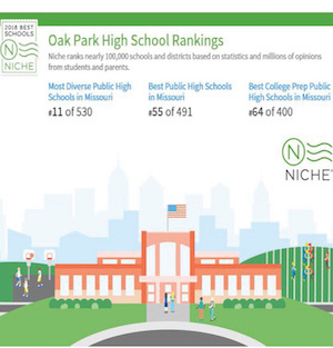 Oak Park Rankings Image from Niche