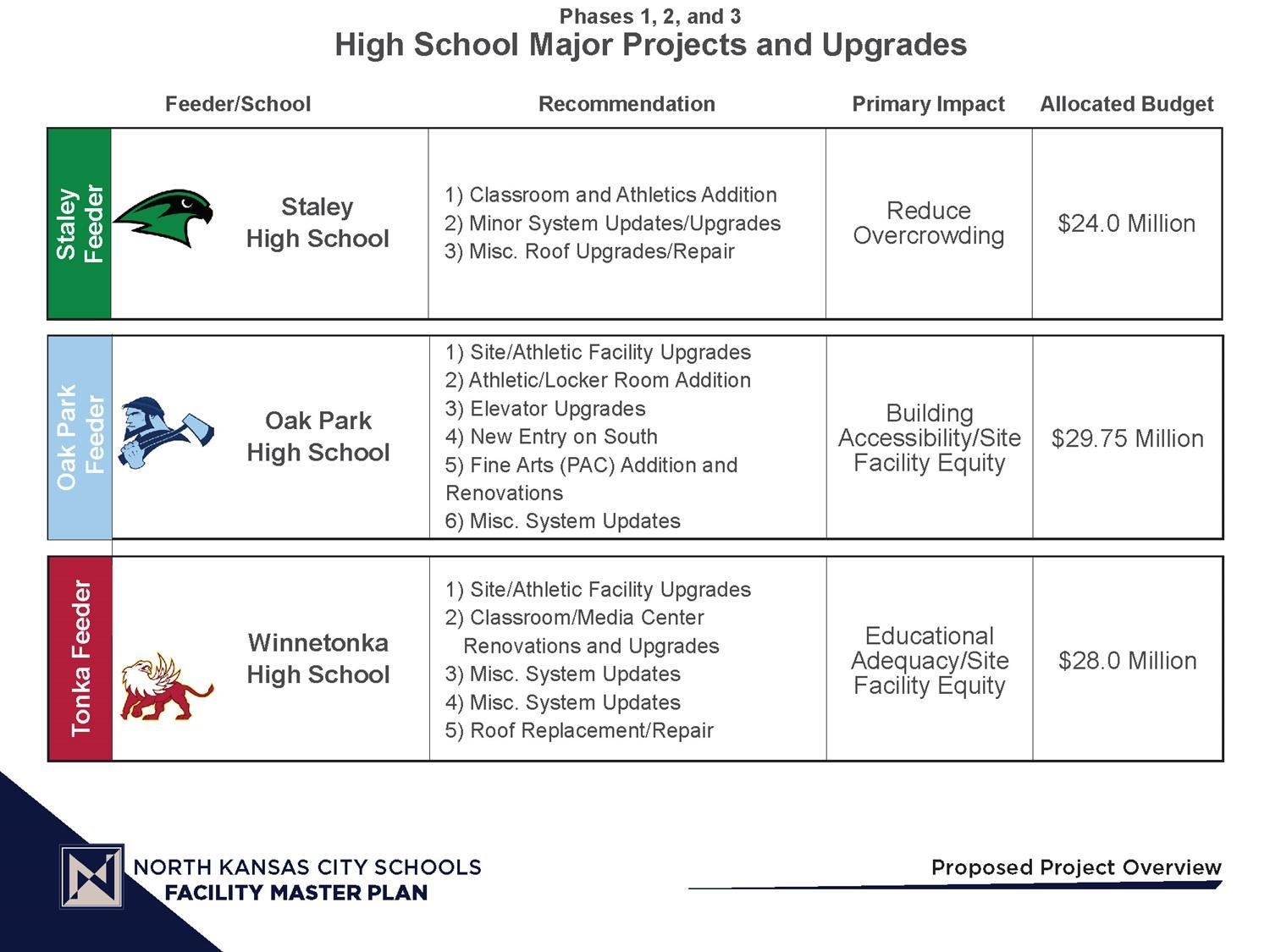 Graphic Image of Major High School Projects